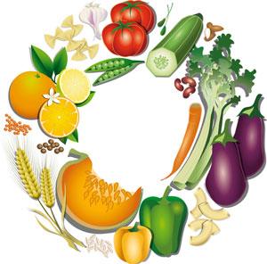 Osteopathy Glasgow Nutrition Diet Health